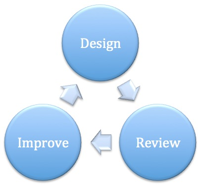 20120204sa-design-review-improve